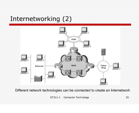 Networks – Network Hardware and Network Example  Internet