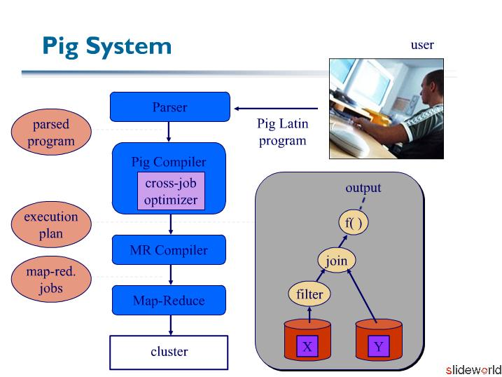 Cloud Computing – Languages and Architectures