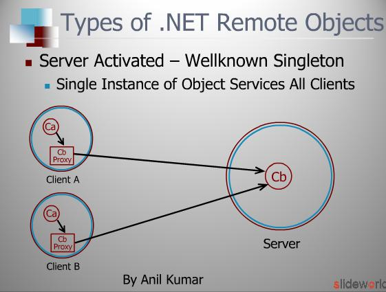 Remoting  .NET Remoting  Remote Activation   How Creating Remote  Assemblies and Soapsuds  Remoting vs. Web Services