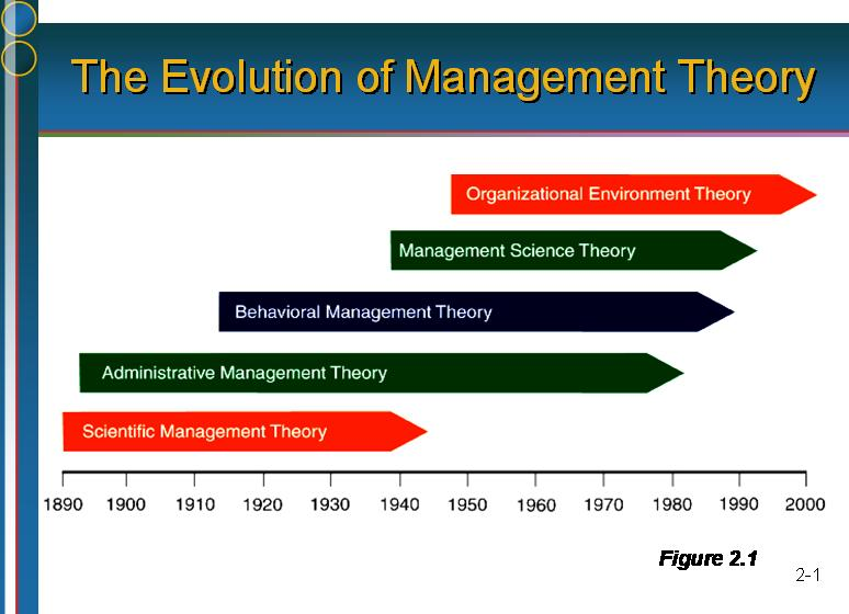 Business PPT Evaluation of Management Theory