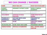 Attitude PPT  Leadership PPT Motivation  Attitude Positive  Abraham Lincoln  Failure PPT