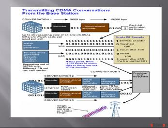 cdma technology
