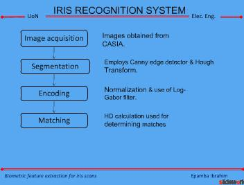 Biometrics feature for Iris recognition