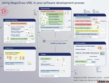 Graphical and UML Modeling Tool from No Magic