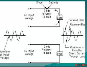 Half-wave Rectifier