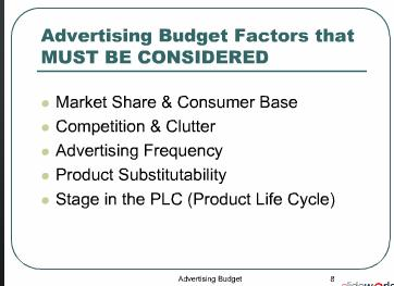 Advertising Budget