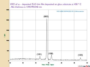 Development of a zno nanofilm gas sensor on different substrates