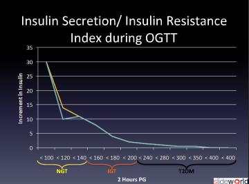 Transformation of type 2 diabetes- the incretin effect