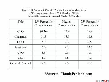 Property and Casualty Insurance Salaries - C-Level