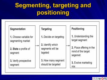 Retail Market Segmentation-Retail Management