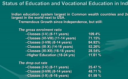 Status of Education and Vocational Education in India