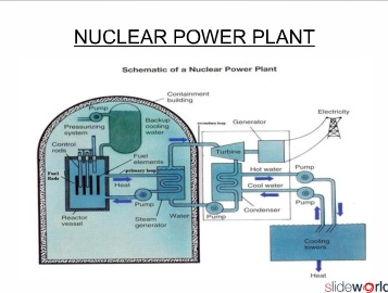nuclear power