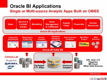 Oracle_BI_Strategy