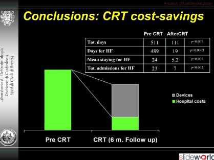 Cost-Efficacy of CRT
