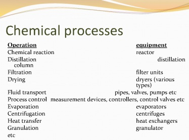 Commercial organic synthesis and its unit processes