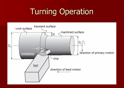 Force and Velocity Relationship in Machining