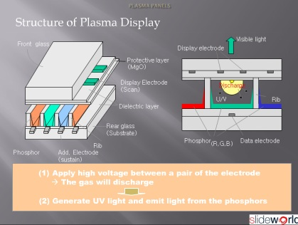 plasma display by ronak