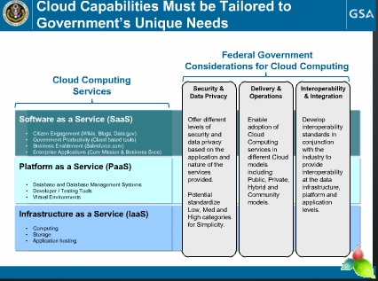 Cloud Computing Performance