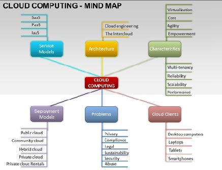 Cloud Computing Mind Map