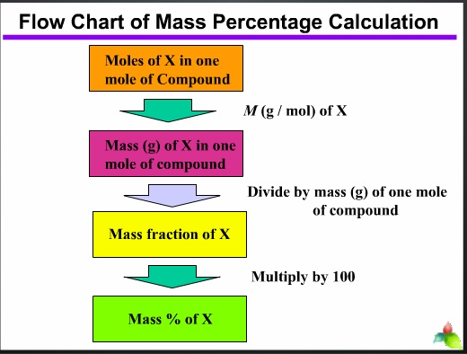 Mass Percentage Calculations