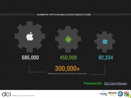 apponomics mobile app marketing infographic
