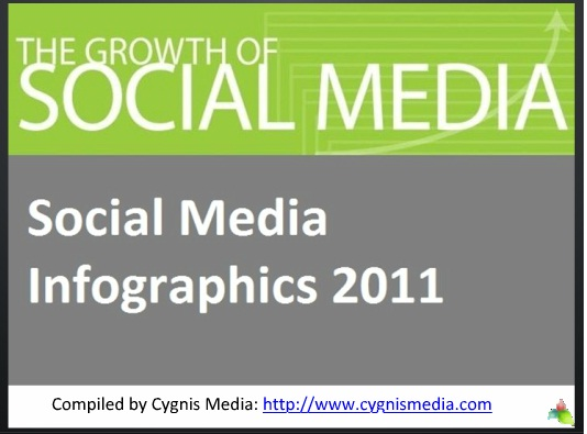 Social Media infographics 2011/2012
