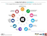 Infographics- Features Of Windows 8