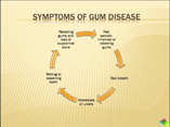 The Dangers of Gum Disease