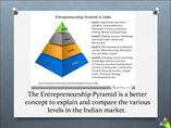 Entrepreneurship Ideas in India powerpoint presentation