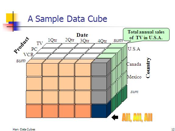 Data Warehouses and Data Cubes