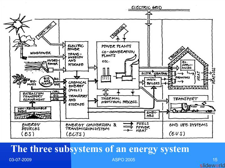 Strategies for the Future Development of Energy Systems