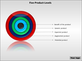 Five Product Levels power Point templates