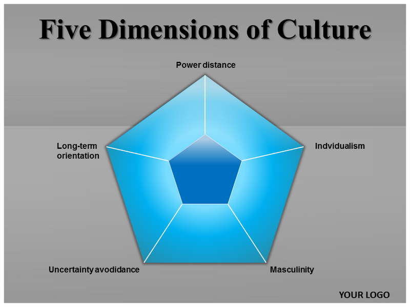 Five Dimensions Of Culture Powerpoint Template Five Dimensions Ppt
