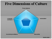 Five Dimensions of Culture powerPoint template