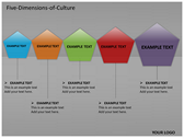 Five Dimensions of Culture powerPoint background
