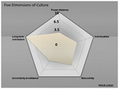 Five Dimensions of Culture powerpoint template download