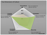 Five Dimensions of Culture powerpoint download