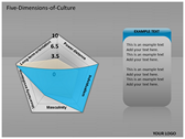 Five Dimensions of Culture power Point templates
