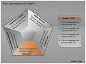 Five Dimensions of Culture powerPoint backgrounds