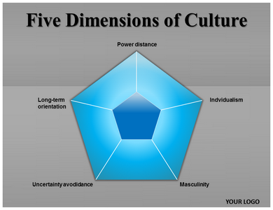 Five dimensions of culture powerpoint template five dimensions ppt five dimensions of culture powerpoint templates toneelgroepblik Image collections