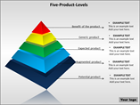 Five Product Levels PowerPoint Template
