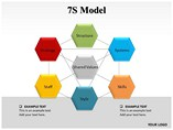 7S Model Diagrams powerpoint templates