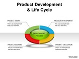 Product Development Life Cycle PPT Template