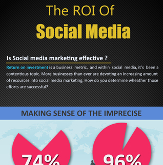 The ROI Of Social Media Infographics powerpoint templates