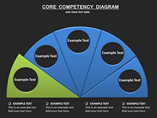 Core Competency Diagram Charts & Data powerpoint templates