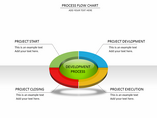 PROCESS FLOW CHART Charts & Data powerpoint templates