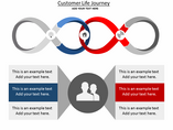 Customer Life Journey Charts & Data powerpoint templates