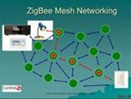 What is Zigbee Understanding Zigbee Technology powerpoint presentation