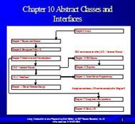 Chapter 10 Abstract Classes andInterfaces powerpoint presentation