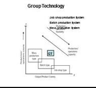 Group Technology powerpoint presentation